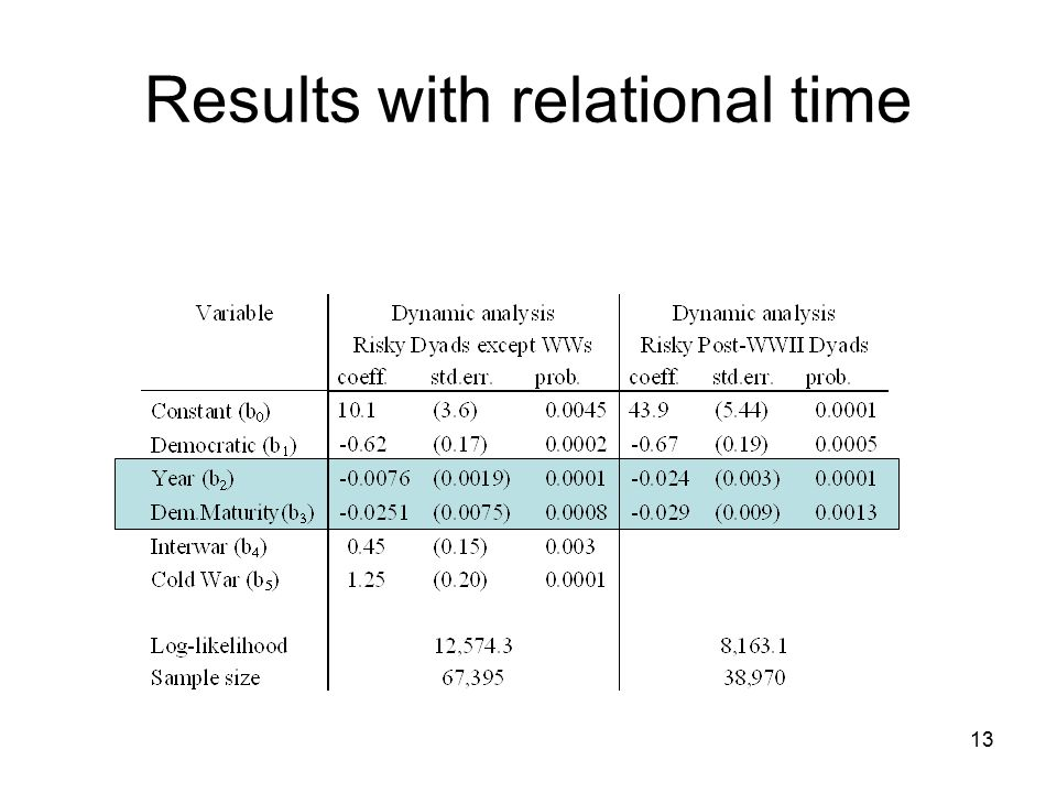 Results with relational time