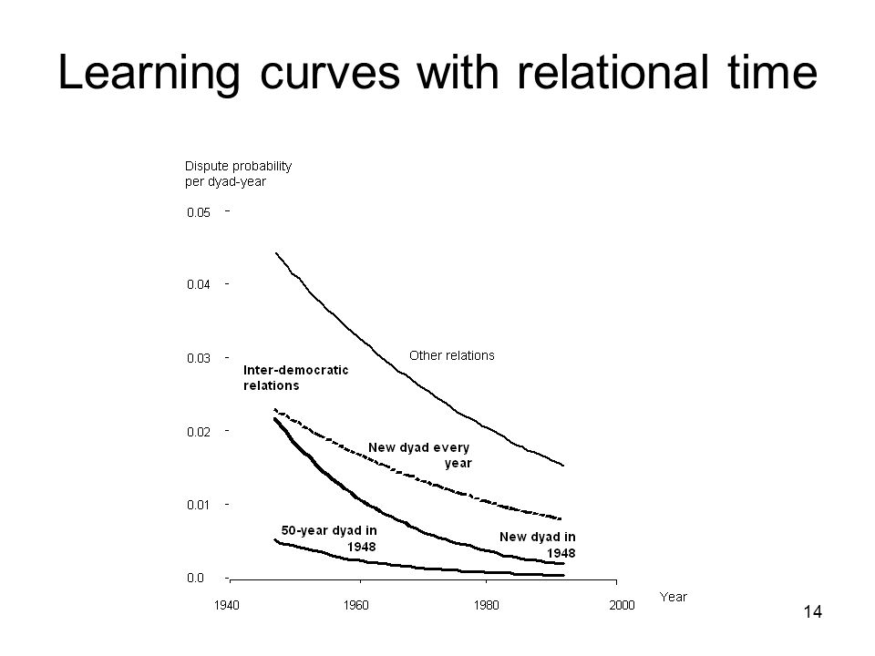 Learning curves with relational time