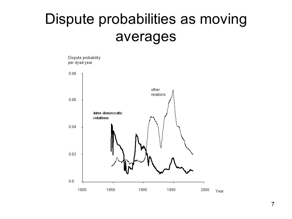Dispute probabilities as moving averages