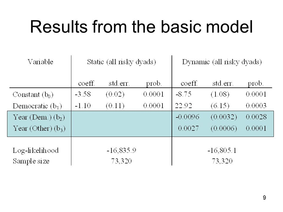 Results from the basic model