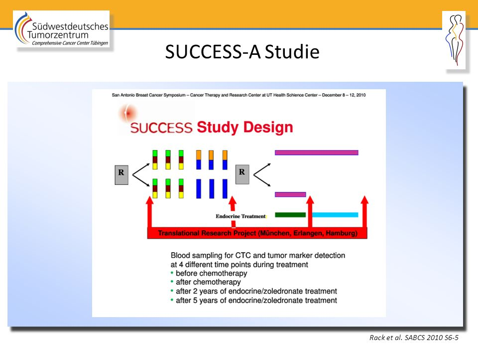 SUCCESS-A Studie Rack et al. SABCS 2010 S6-5