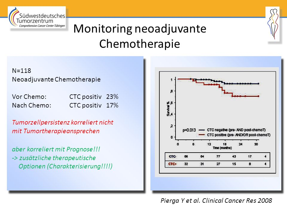Monitoring neoadjuvante Chemotherapie