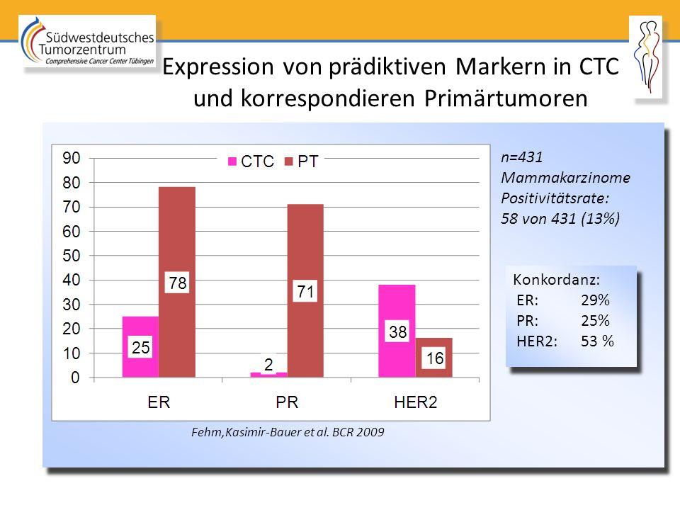 Expression von prädiktiven Markern in CTC