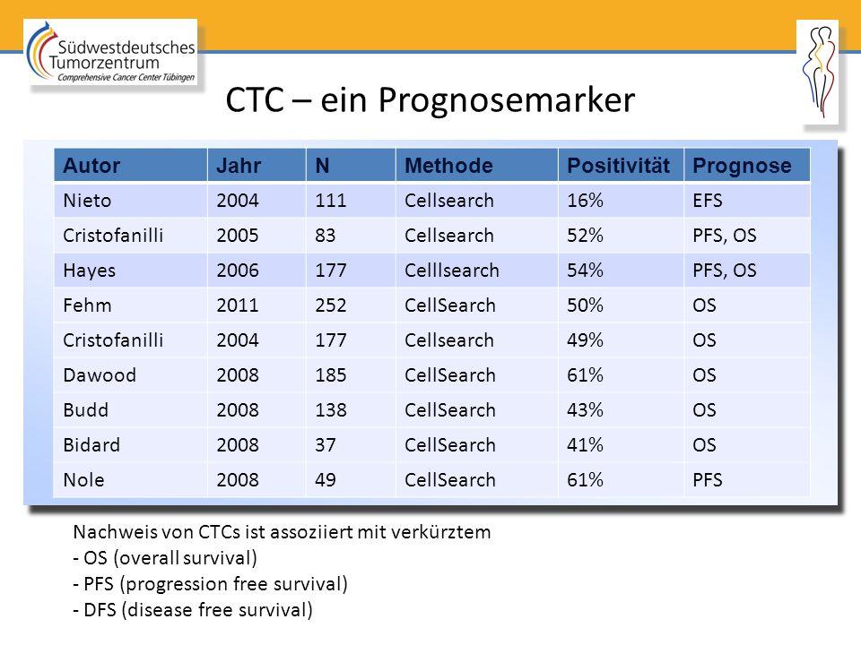 CTC – ein Prognosemarker