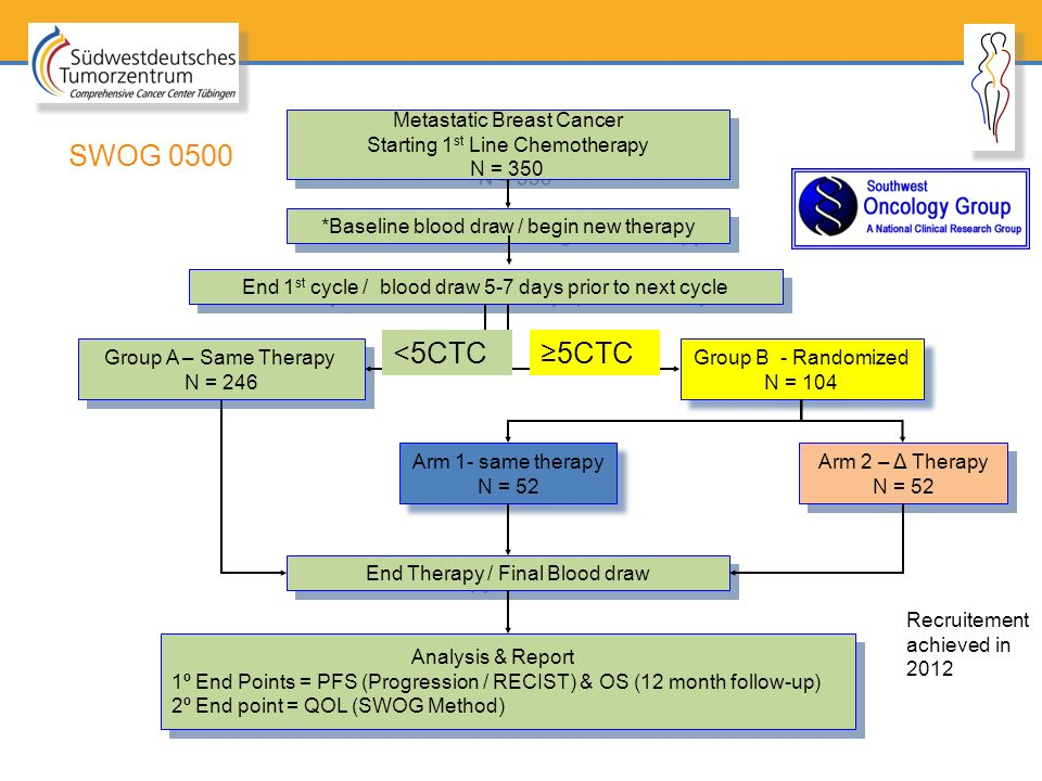 SWOG 0500 <5CTC ≥5CTC Metastatic Breast Cancer
