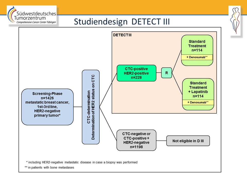 Studiendesign DETECT III