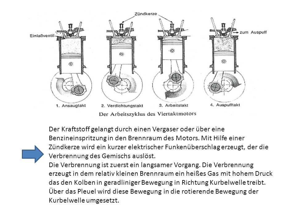 Der Kraftstoff gelangt durch einen Vergaser oder über eine Benzineinspritzung in den Brennraum des Motors. Mit Hilfe einer Zündkerze wird ein kurzer elektrischer Funkenüberschlag erzeugt, der die Verbrennung des Gemischs auslöst.