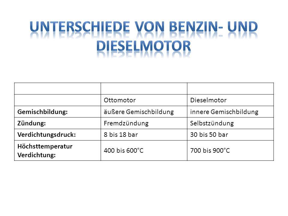 Unterschiede von Benzin- und Dieselmotor
