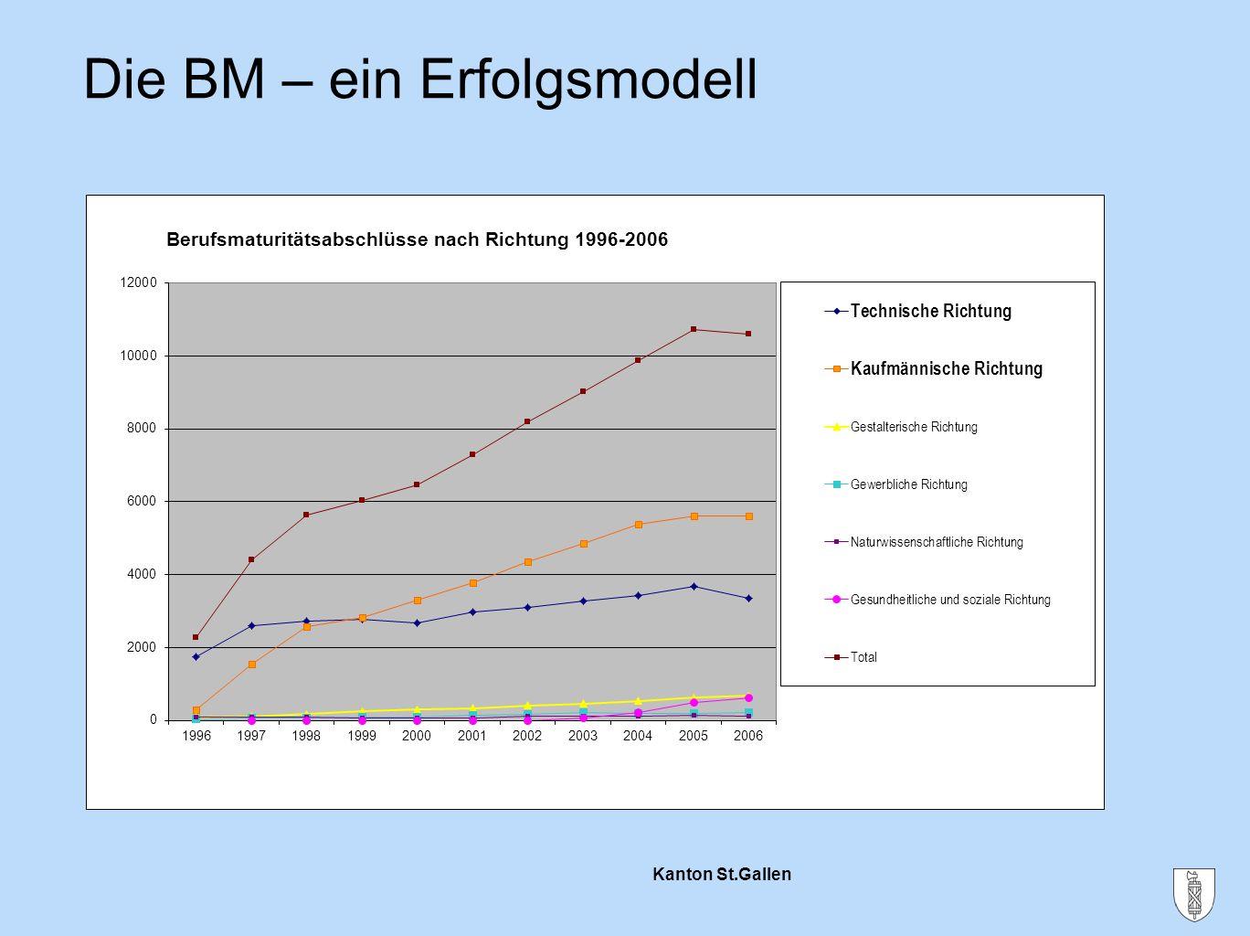 Die BM – ein Erfolgsmodell