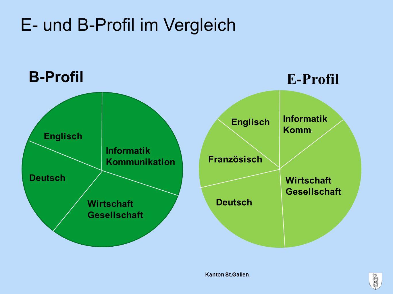 E- und B-Profil im Vergleich