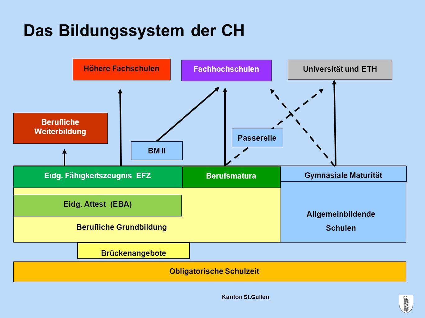 Das Bildungssystem der CH