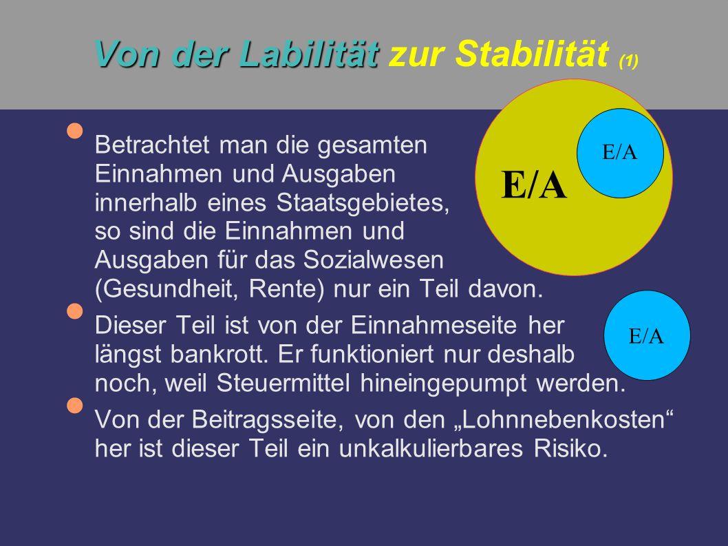 Von der Labilität zur Stabilität (1)