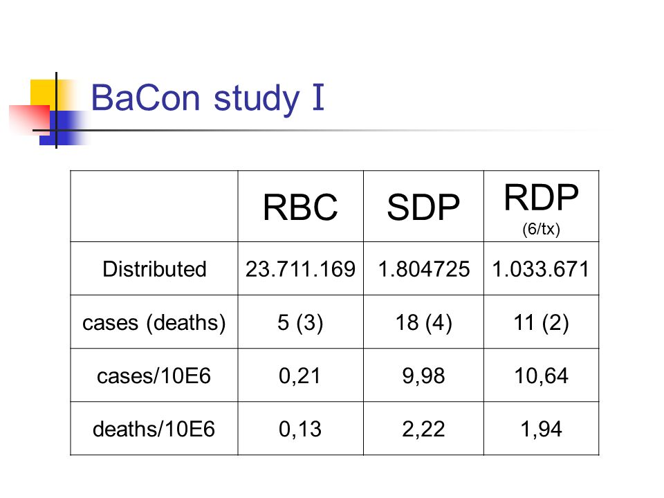 BaCon study I RBC SDP RDP Distributed 23.711.169 1.804725 1.033.671