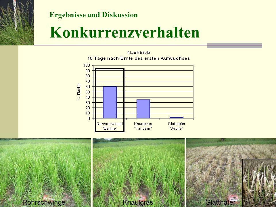 Konkurrenzverhalten Ergebnisse und Diskussion Rohrschwingel Knaulgras