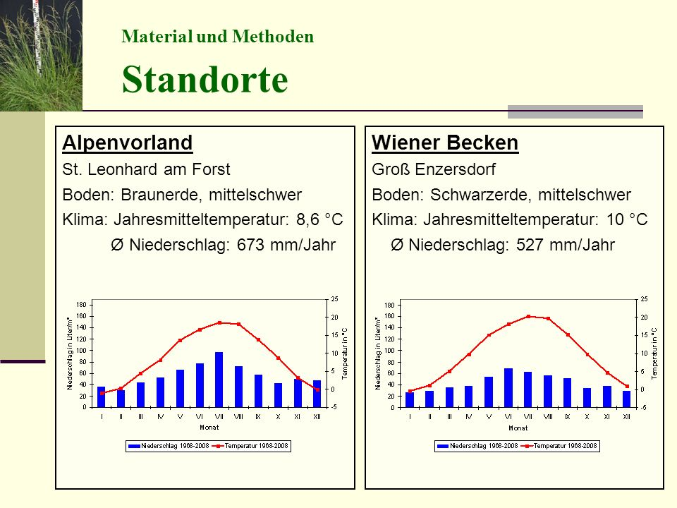 Standorte Alpenvorland Wiener Becken Material und Methoden
