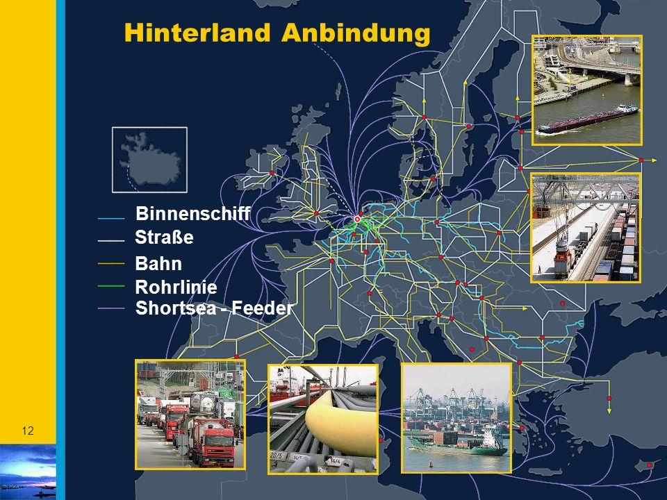 Hinterland Anbindung Binnenschiff Straße Bahn Rohrlinie