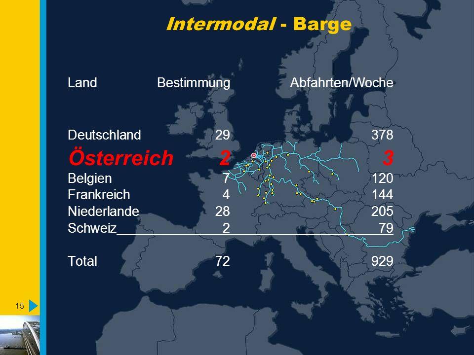Österreich 2 3 Intermodal - Barge Land Bestimmung Abfahrten/Woche