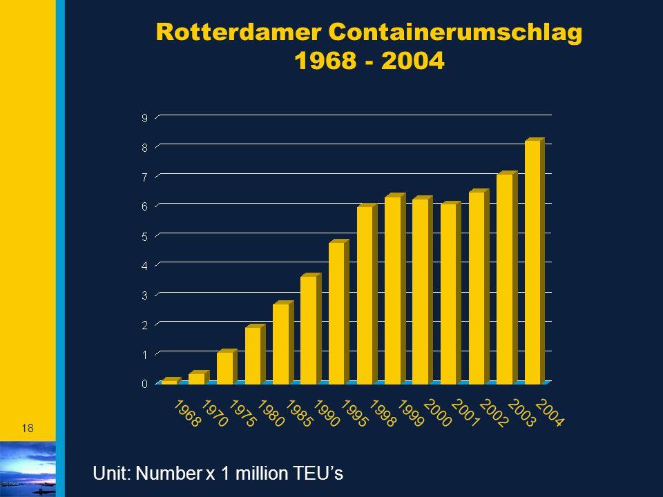 Rotterdamer Containerumschlag 1968 - 2004