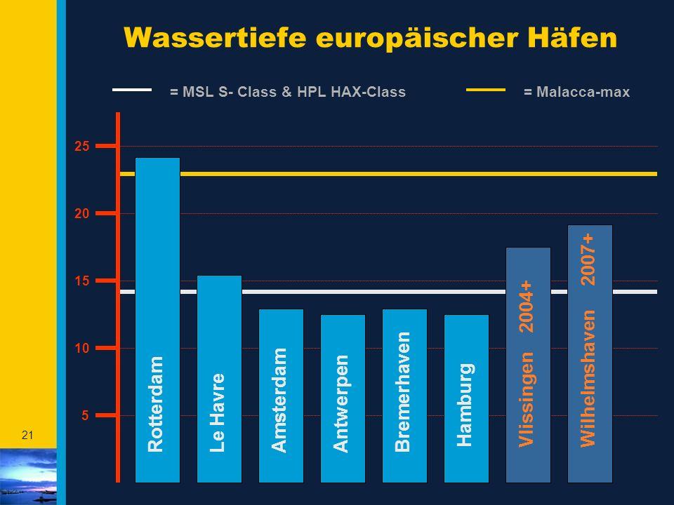 Wassertiefe europäischer Häfen