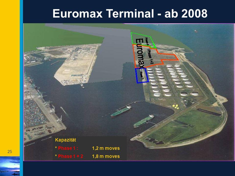 Euromax Terminal - ab 2008 Kapazität * Phase 1 : 1,2 m moves