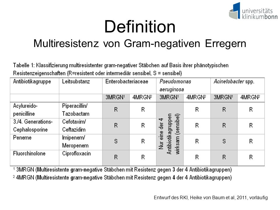 Definition Multiresistenz von Gram-negativen Erregern
