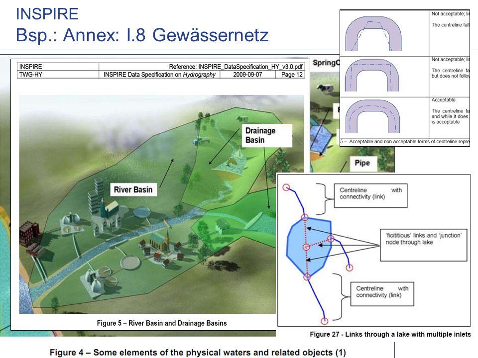 INSPIRE Bsp.: Annex: I.8 Gewässernetz