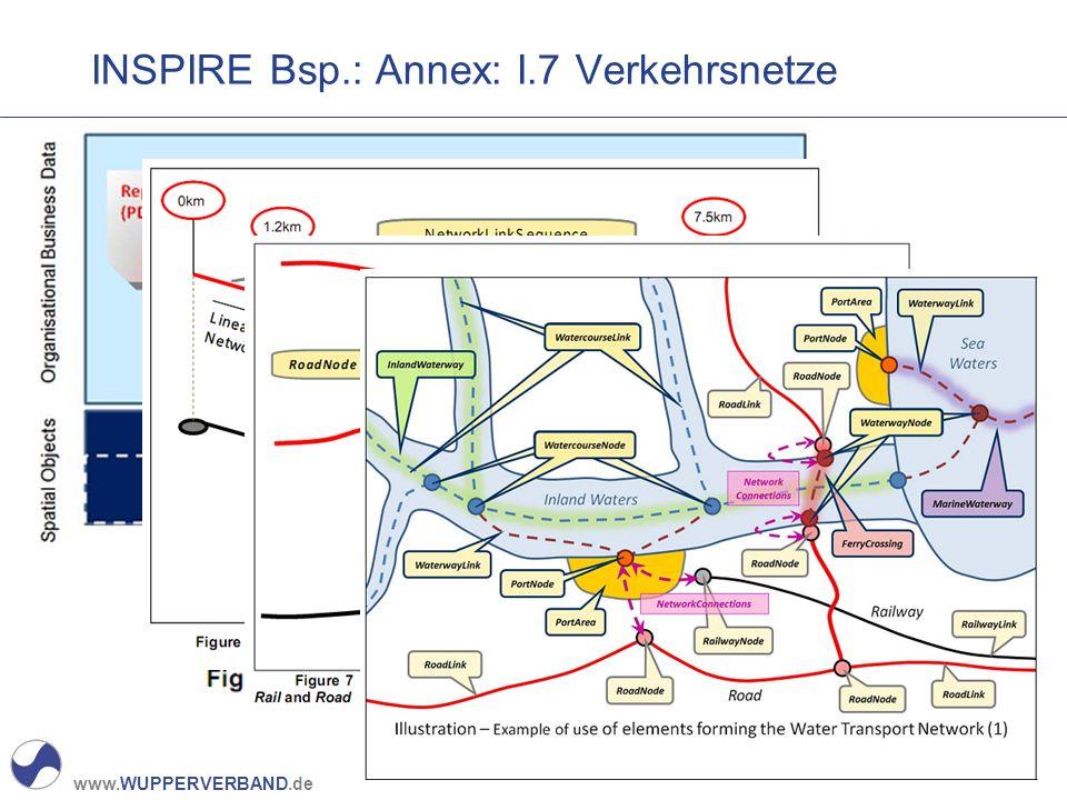 INSPIRE Bsp.: Annex: I.7 Verkehrsnetze