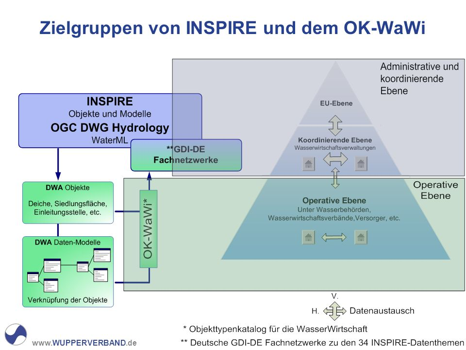 Zielgruppen von INSPIRE und dem OK-WaWi