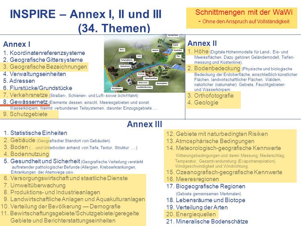 INSPIRE – Annex I, II und III (34. Themen)