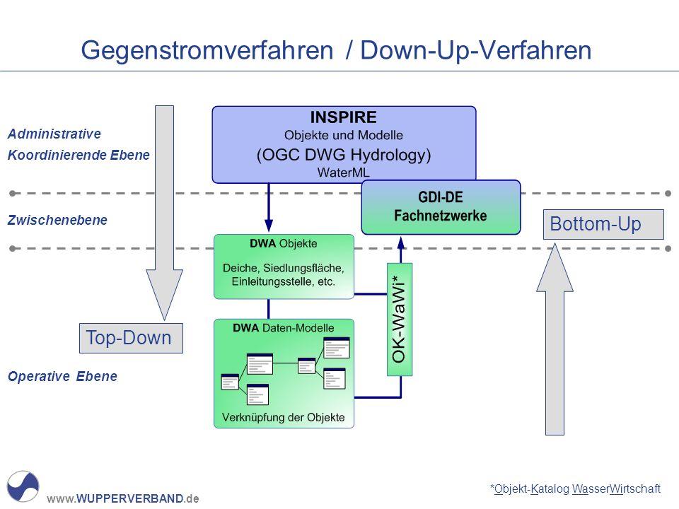 Gegenstromverfahren / Down-Up-Verfahren