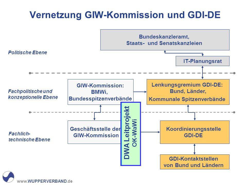 Vernetzung GIW-Kommission und GDI-DE