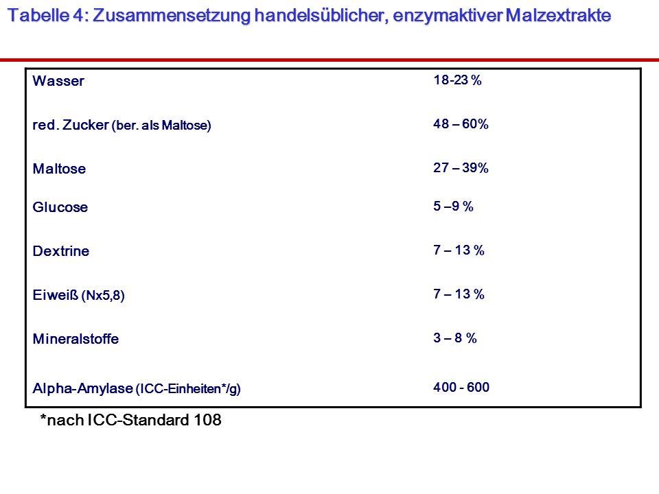 Tabelle 4: Zusammensetzung handelsüblicher, enzymaktiver Malzextrakte