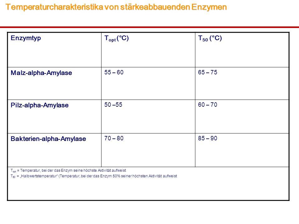 Temperaturcharakteristika von stärkeabbauenden Enzymen