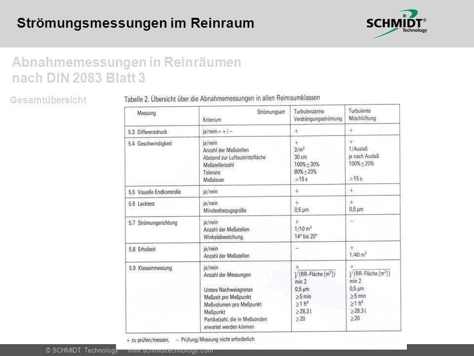 Abnahmemessungen in Reinräumen nach DIN 2083 Blatt 3