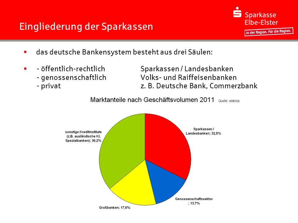 Das Regionalprinzip einer Sparkasse.