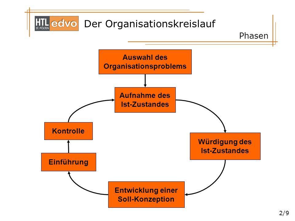 Phasen Auswahl des Organisationsproblems Aufnahme des Ist-Zustandes