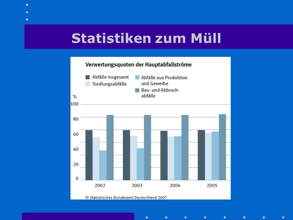 Statistiken zum Müll