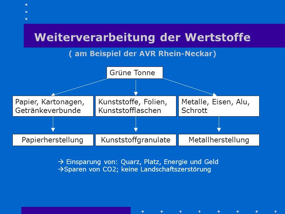 Weiterverarbeitung der Wertstoffe ( am Beispiel der AVR Rhein-Neckar)