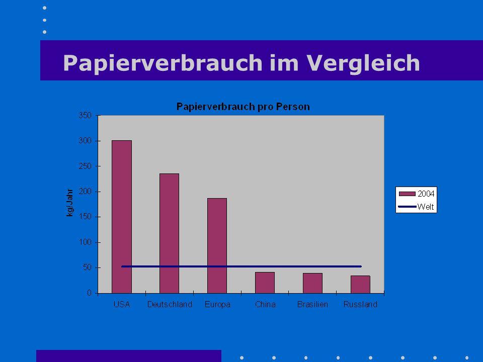 Papierverbrauch im Vergleich
