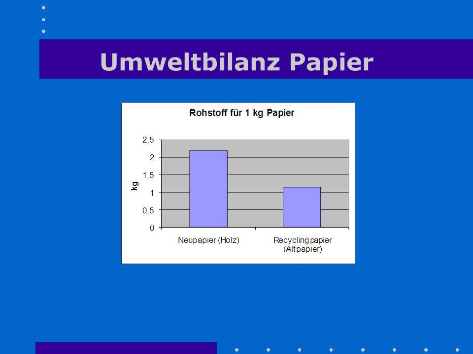 Umweltbilanz Papier
