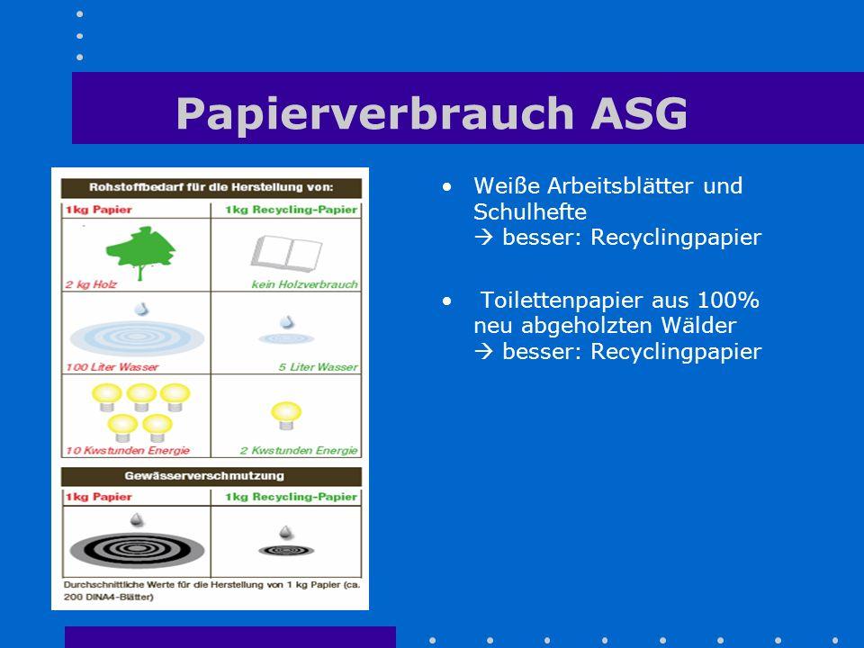 Papierverbrauch ASG Weiße Arbeitsblätter und Schulhefte  besser: Recyclingpapier.