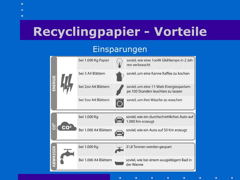 Recyclingpapier - Vorteile