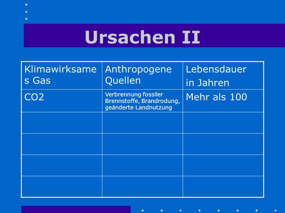Ursachen II Klimawirksames Gas Anthropogene Quellen Lebensdauer
