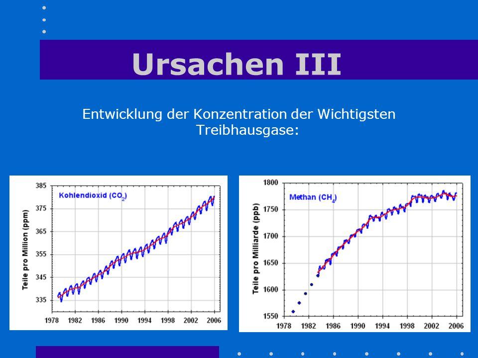 Entwicklung der Konzentration der Wichtigsten Treibhausgase:
