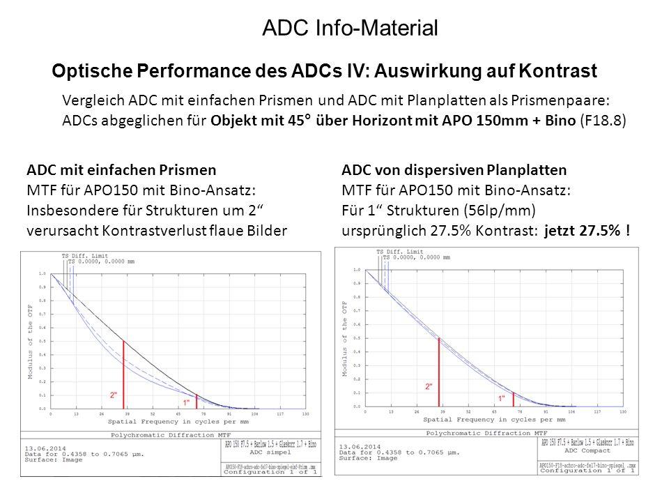 Optische Performance des ADCs IV: Auswirkung auf Kontrast