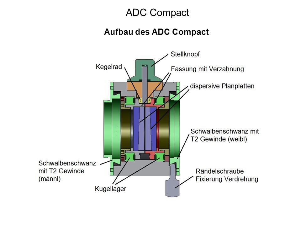 ADC Compact Aufbau des ADC Compact