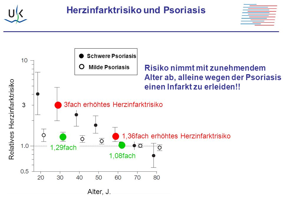 Herzinfarktrisiko und Psoriasis