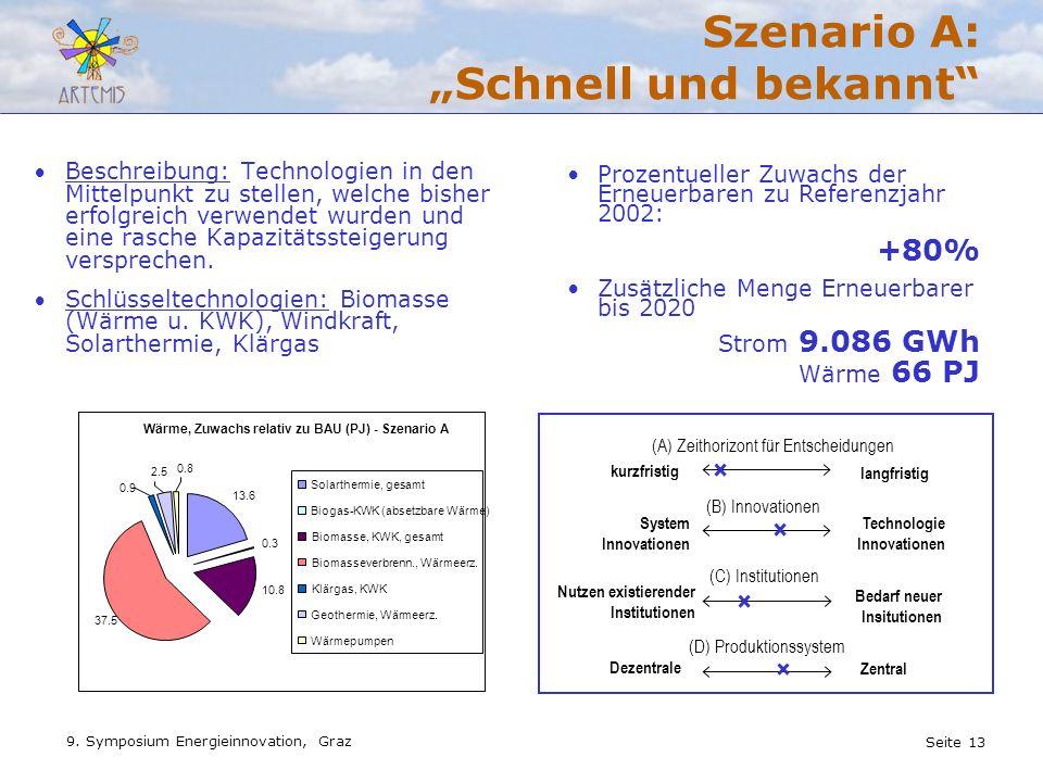 """Szenario A: """"Schnell und bekannt"""