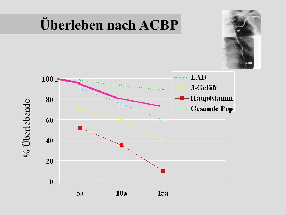 Überleben nach ACBP % Überlebende