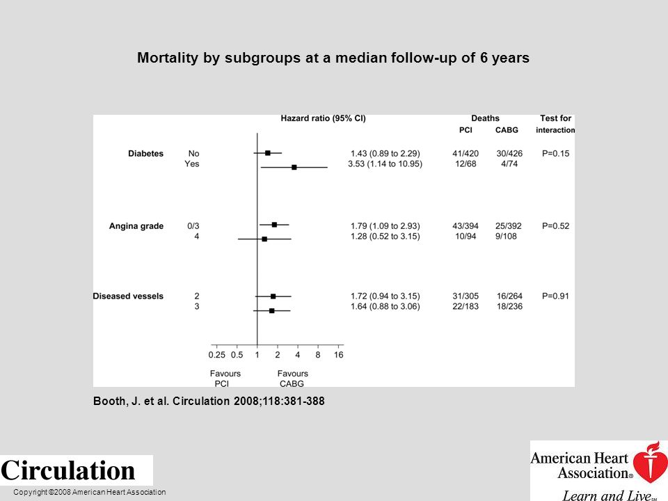 Mortality by subgroups at a median follow-up of 6 years